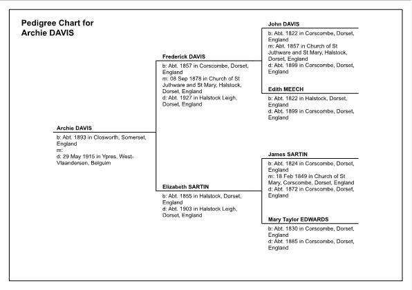 Pedigree Chart for Archie Davis