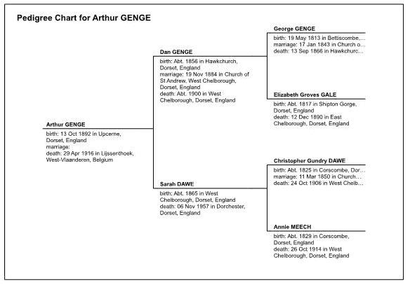 Pedigree Chart for Arthur Genge