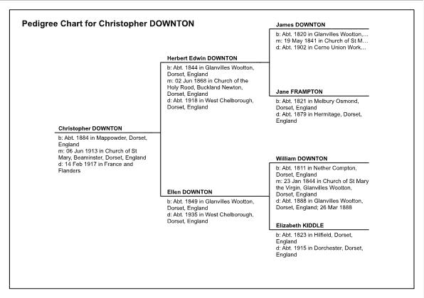Pedigree Chart for Christopher Downton