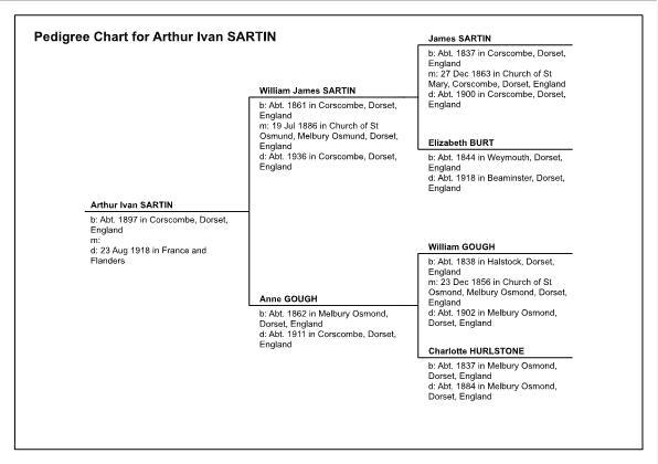 Pedigree Chart for ArthurIvan Sartin