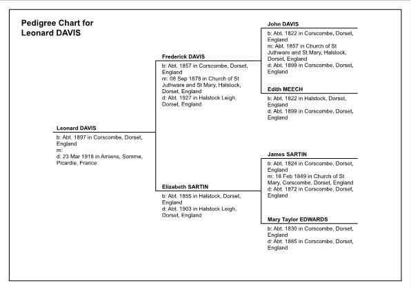Pedigree Chart for Leonard Davis