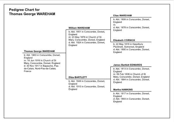 Pedigree Chart for Thomas Wareham